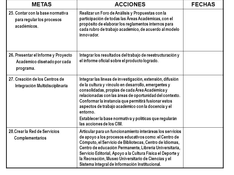METAS ACCIONES FECHAS 25. Contar con la base normativa
