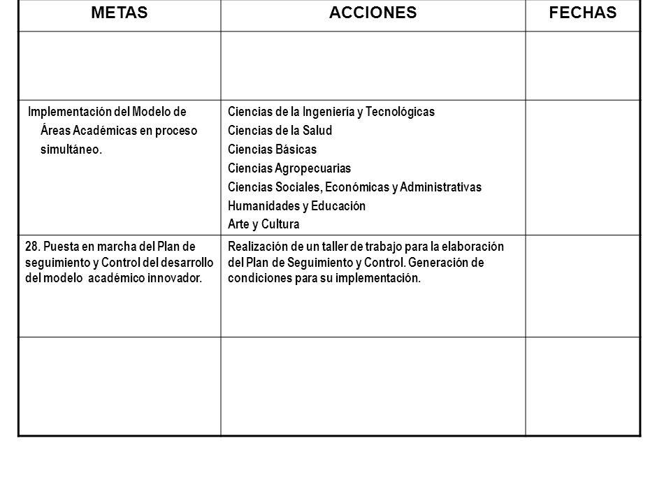 METAS ACCIONES FECHAS Implementación del Modelo de