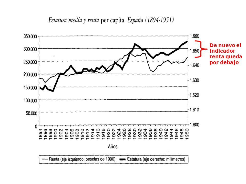 De nuevo el indicador renta queda por debajo