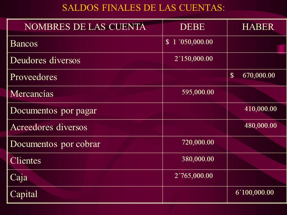 SALDOS FINALES DE LAS CUENTAS: