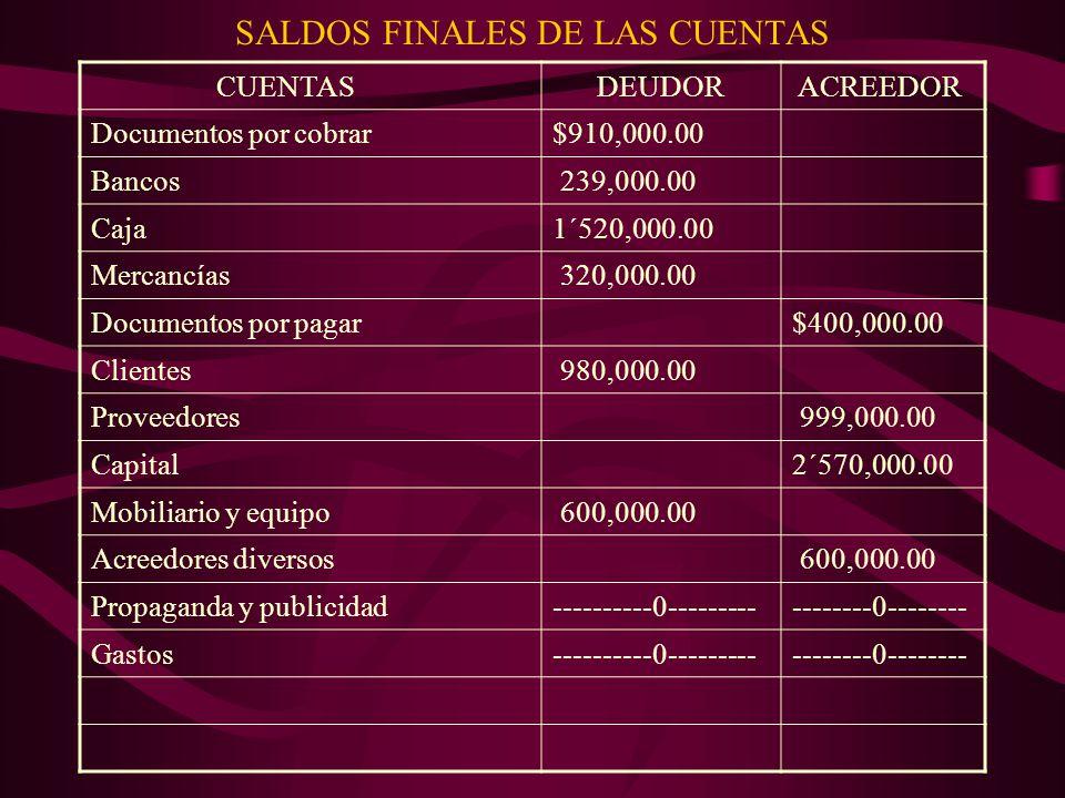 SALDOS FINALES DE LAS CUENTAS