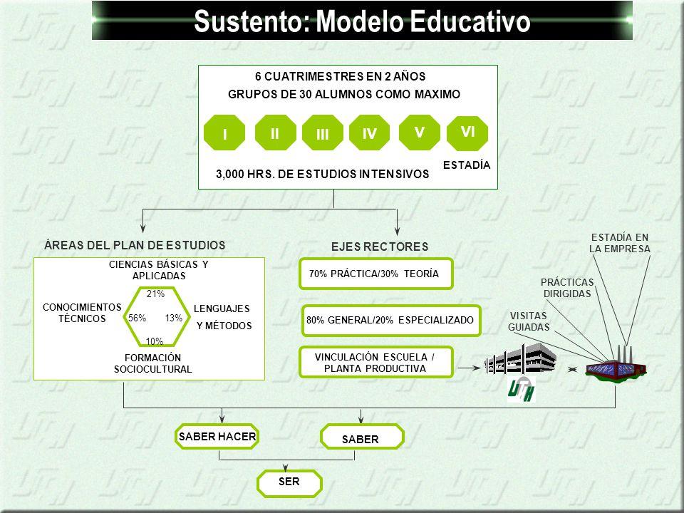 Sustento: Modelo Educativo