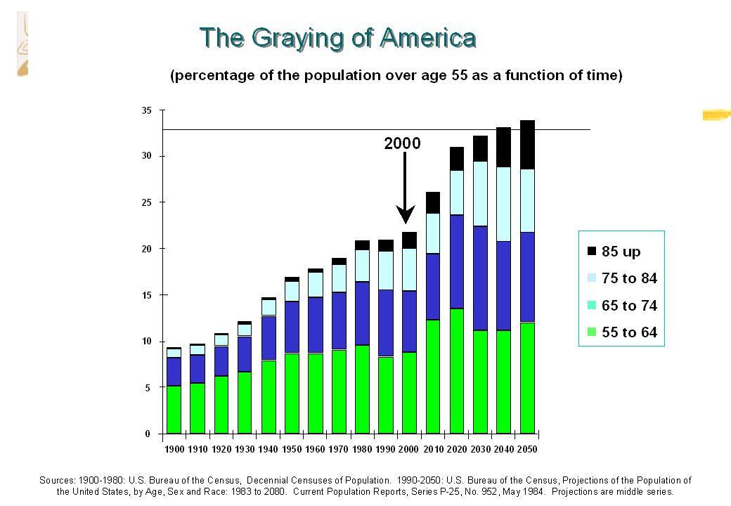 Graying of America