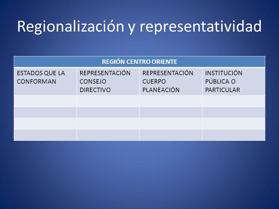 Regionalización y representatividad
