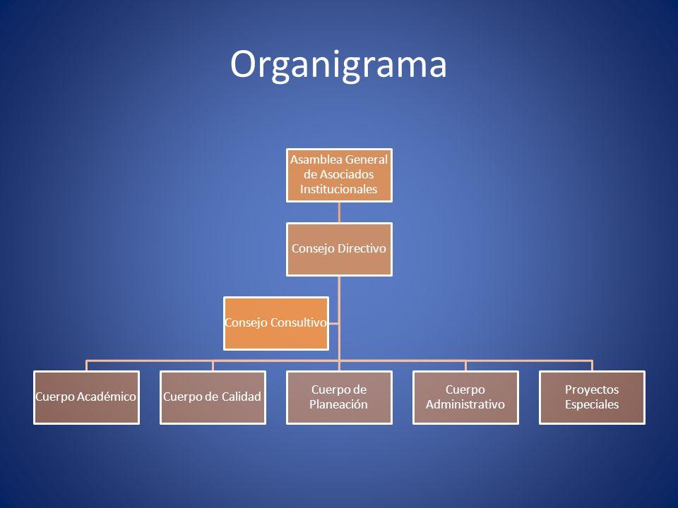 Organigrama Asamblea General de Asociados Institucionales
