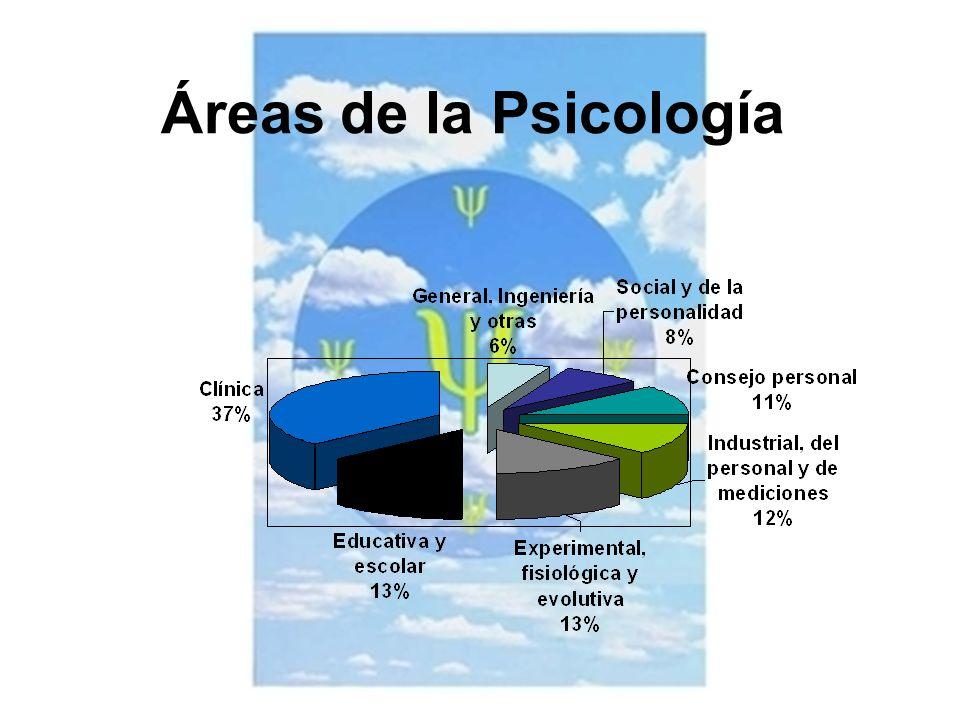 Áreas de la Psicología