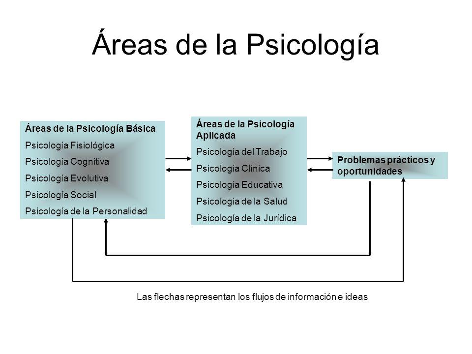 Áreas de la Psicología Áreas de la Psicología Aplicada