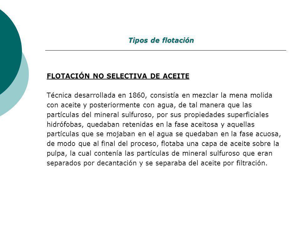 Tipos de flotación FLOTACIÓN NO SELECTIVA DE ACEITE.