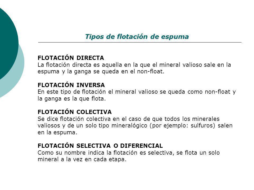 Tipos de flotación de espuma