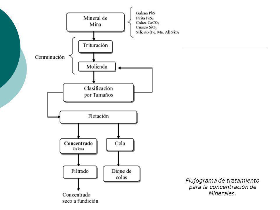Flujograma de tratamiento para la concentración de