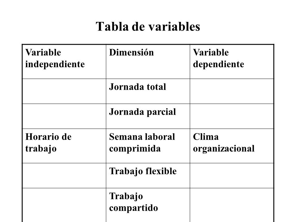 Tabla de variables Variable independiente Dimensión
