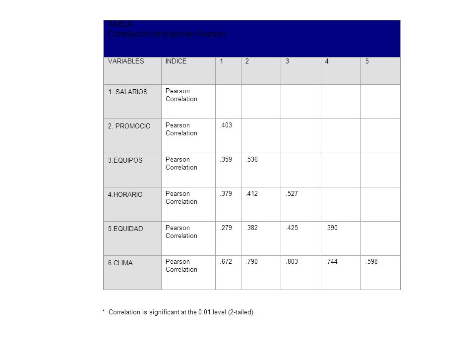 TABLA Correlación de Índice de Pearson VARIABLES INDICE 1 2 3 4 5