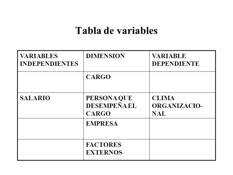 Tabla de variables VARIABLES INDEPENDIENTES DIMENSION