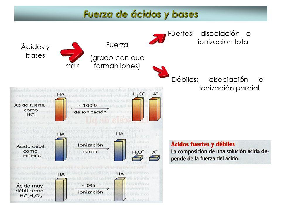 Fuerza de ácidos y bases