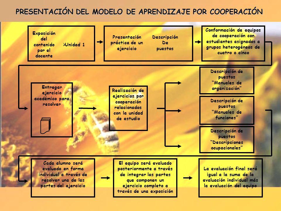 PRESENTACIÓN DEL MODELO DE APRENDIZAJE POR COOPERACIÓN
