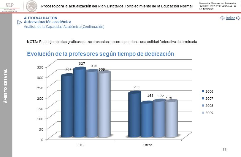Evolución de la profesores según tiempo de dedicación