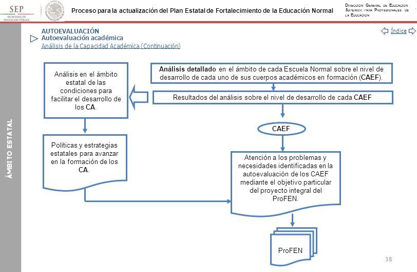 Resultados del análisis sobre el nivel de desarrollo de cada CAEF