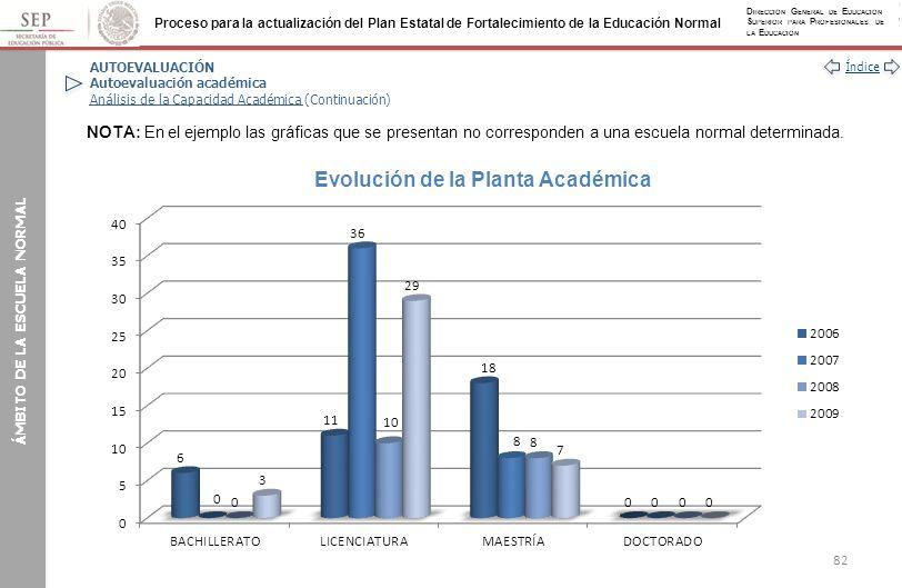 Evolución de la Planta Académica ÁMBITO DE LA ESCUELA NORMAL