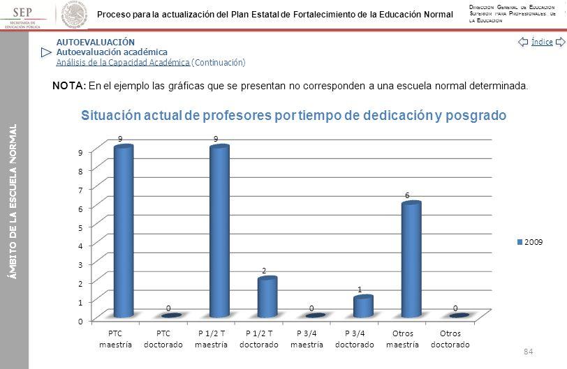 Situación actual de profesores por tiempo de dedicación y posgrado