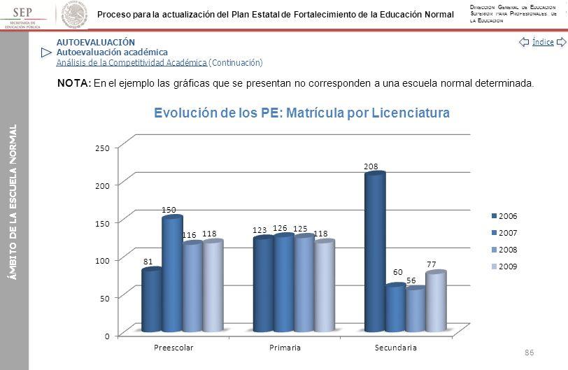 Evolución de los PE: Matrícula por Licenciatura