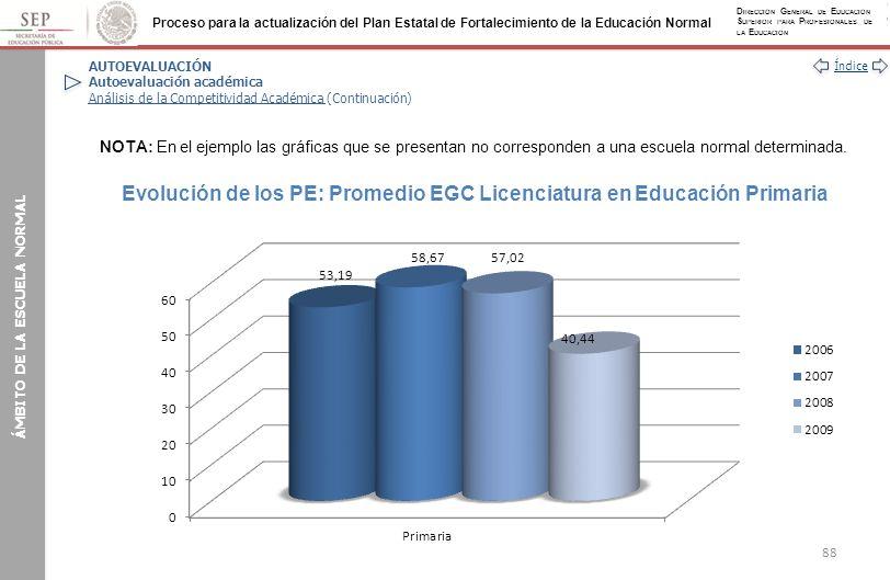 Evolución de los PE: Promedio EGC Licenciatura en Educación Primaria