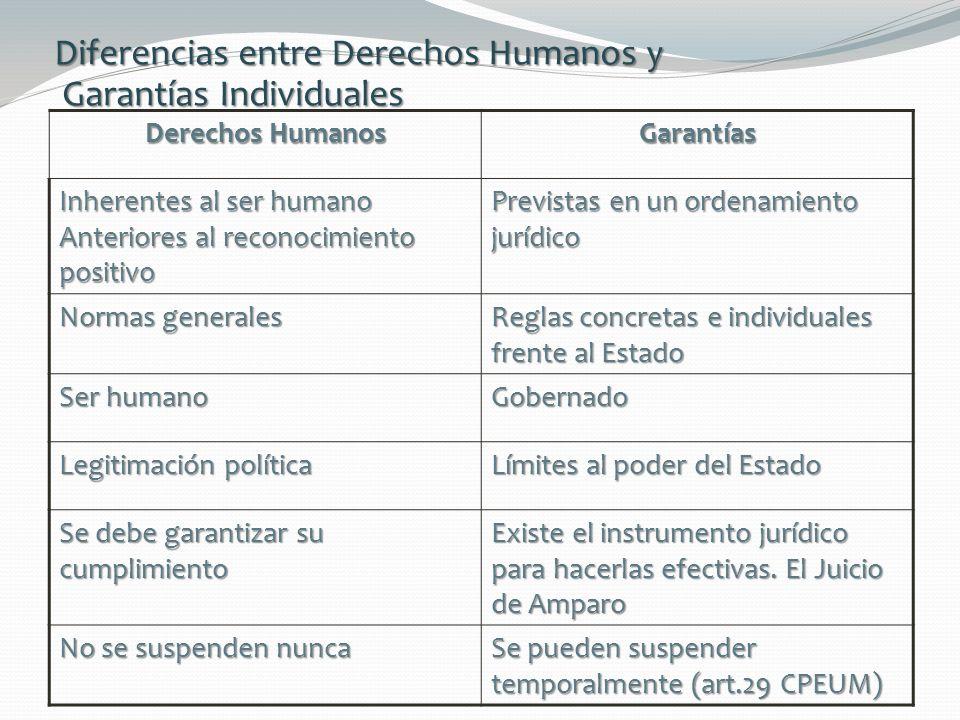 Diferencias entre Derechos Humanos y Garantías Individuales