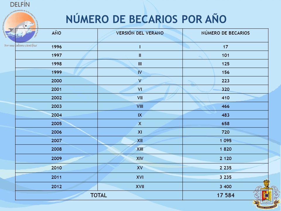 NÚMERO DE BECARIOS POR AÑO