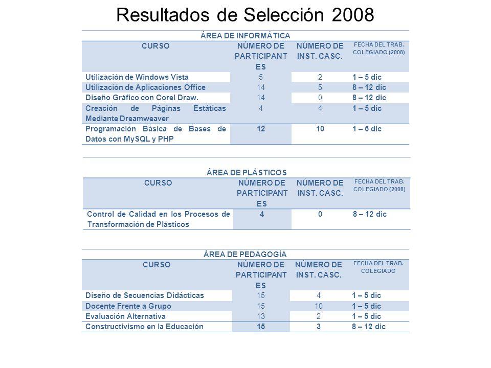 Resultados de Selección 2008