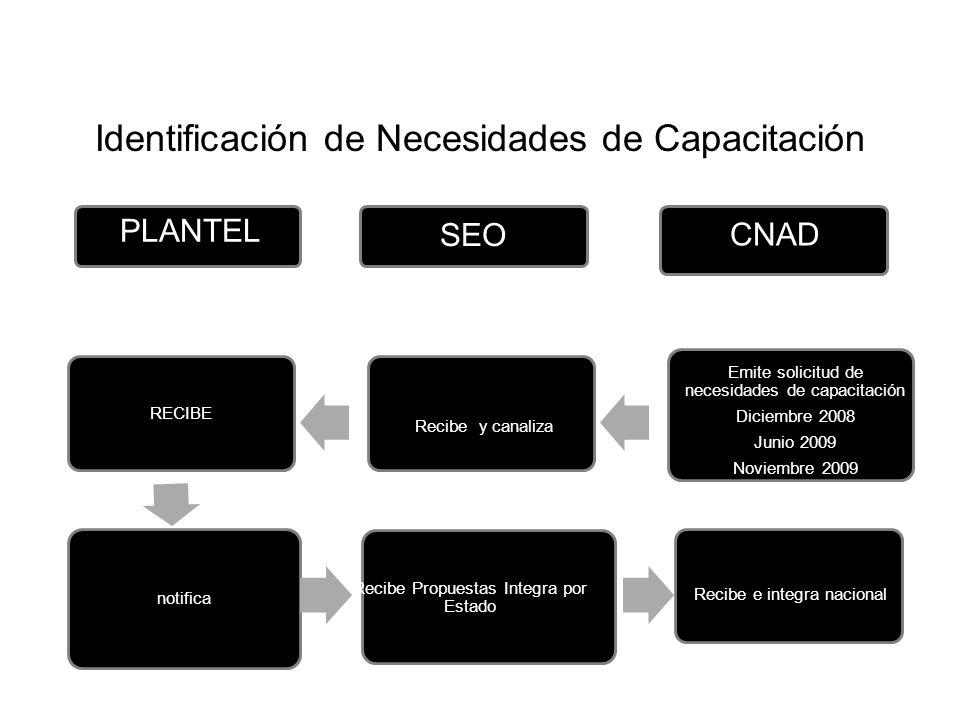 Identificación de Necesidades de Capacitación