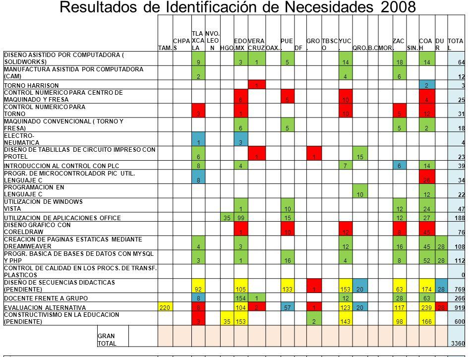 Resultados de Identificación de Necesidades 2008