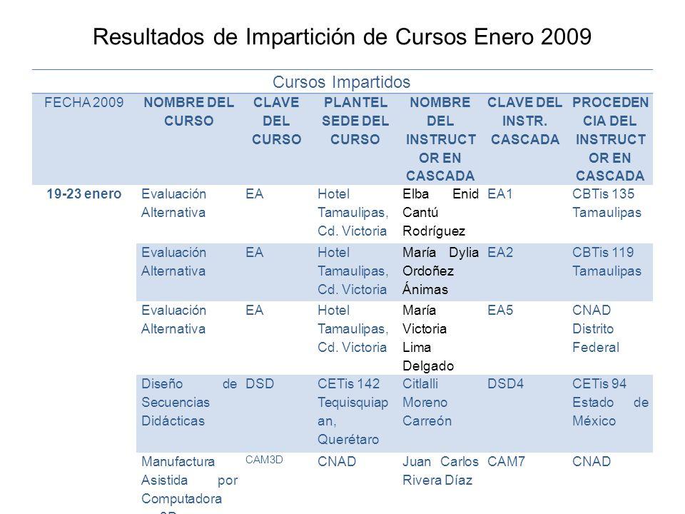 Resultados de Impartición de Cursos Enero 2009