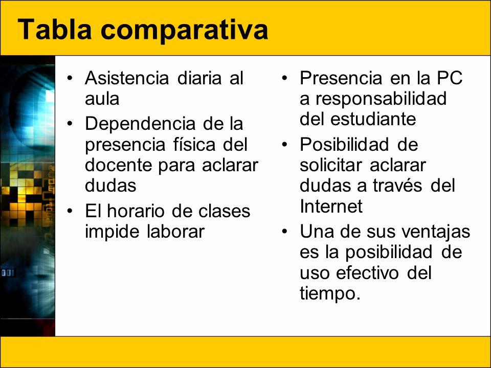 Tabla comparativa Asistencia diaria al aula