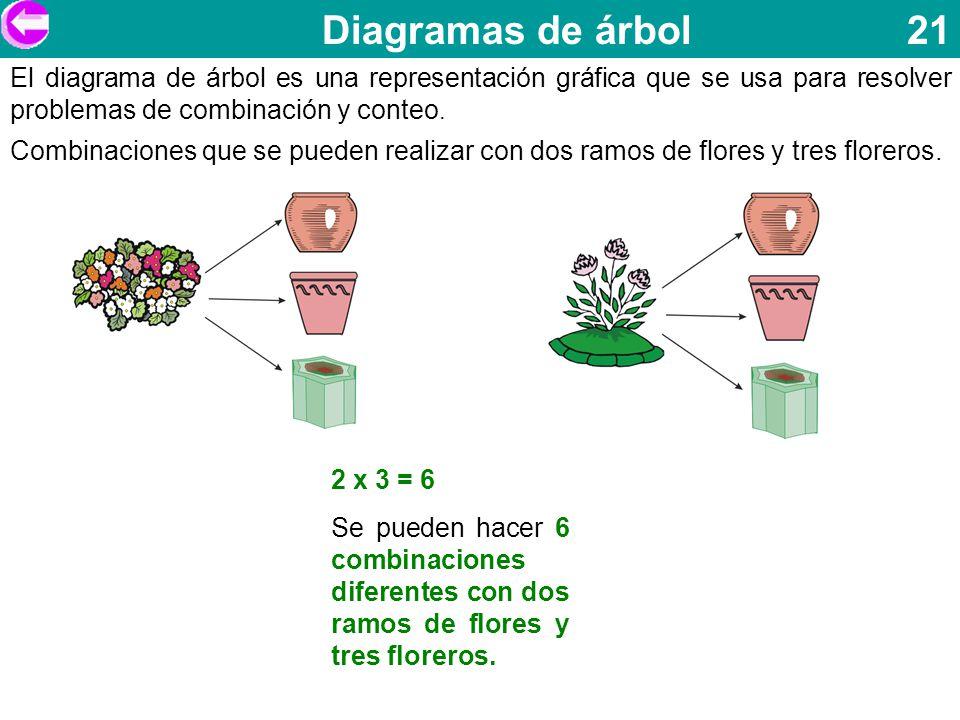 Diagramas de árbol 21