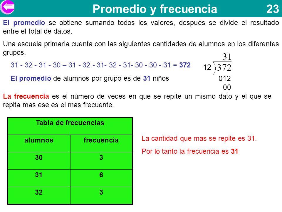 Promedio y frecuencia 23 El promedio se obtiene sumando todos los valores, después se divide el resultado entre el total de datos.