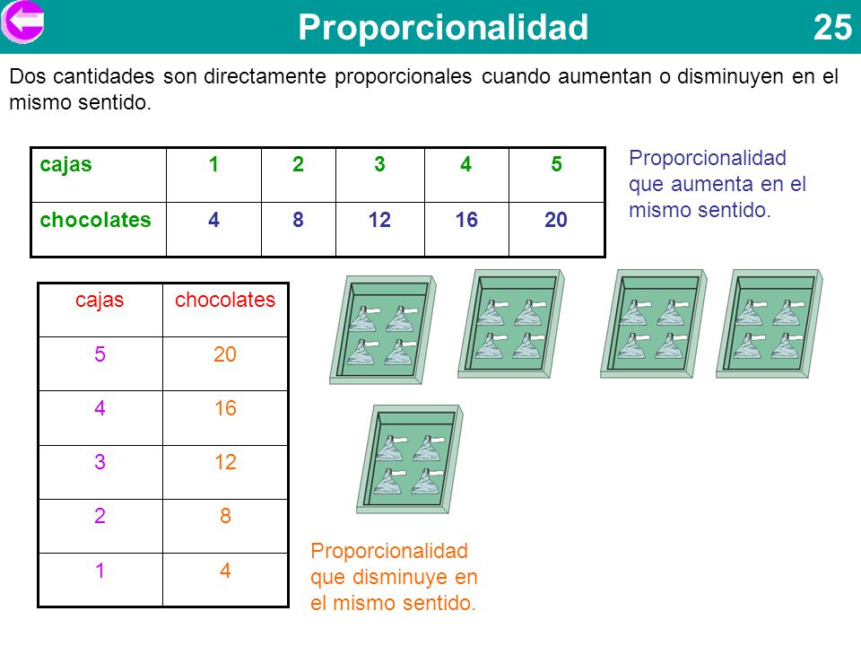Proporcionalidad 25 Dos cantidades son directamente proporcionales cuando aumentan o disminuyen en el mismo sentido.