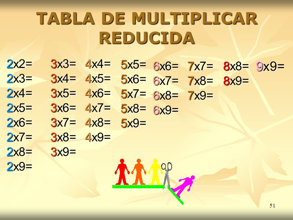 TABLA DE MULTIPLICAR REDUCIDA