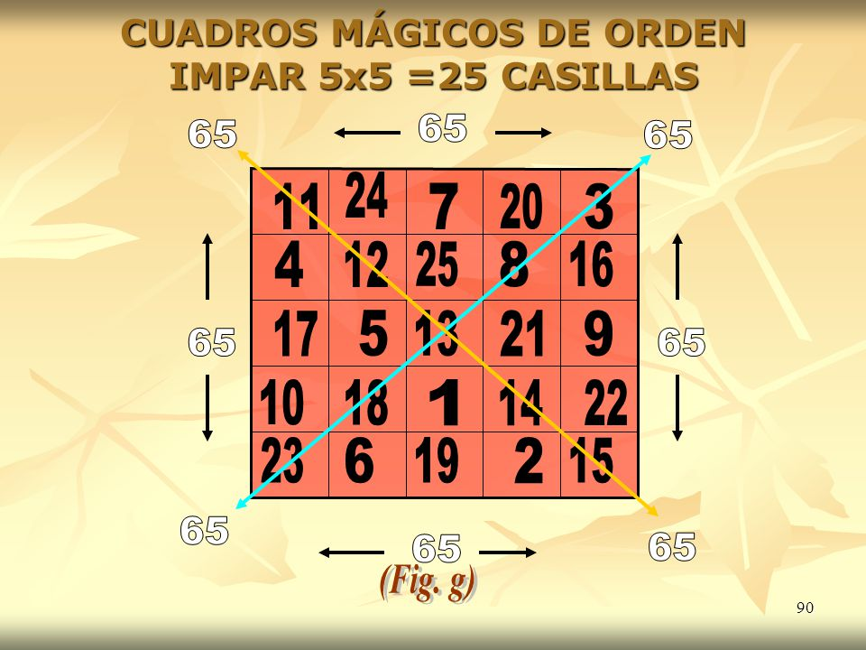 CUADROS MÁGICOS DE ORDEN IMPAR 5x5 =25 CASILLAS
