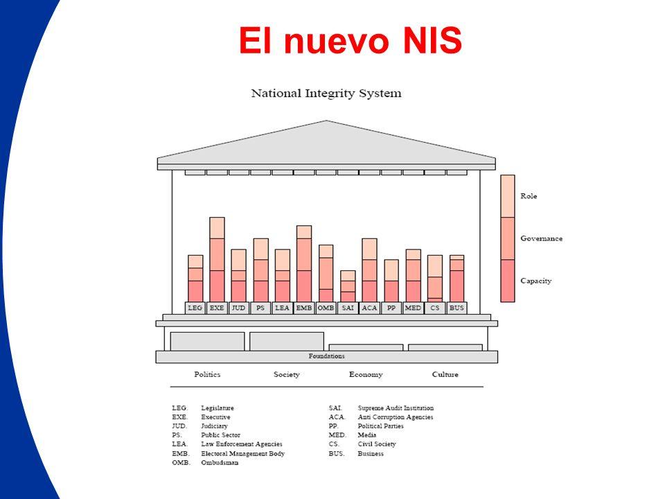 El nuevo NIS NIS Pillar