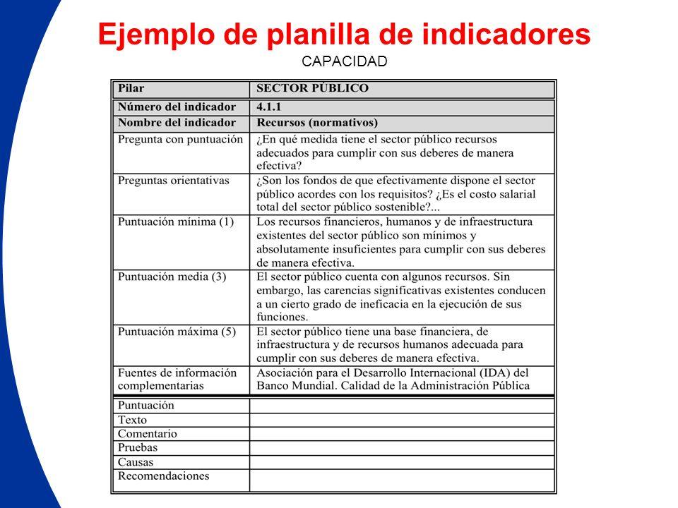 Ejemplo de planilla de indicadores CAPACIDAD