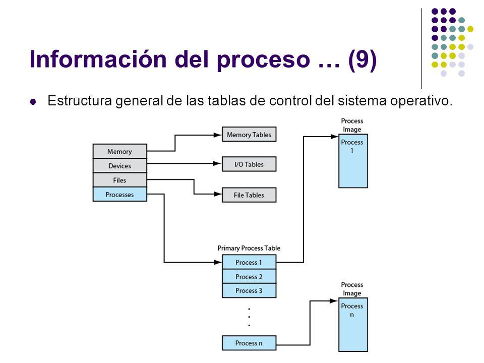 Información del proceso … (9)