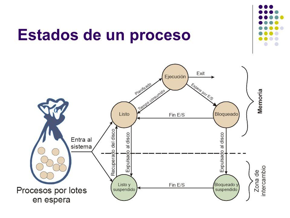 Estados de un proceso