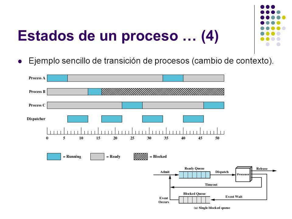 Estados de un proceso … (4)