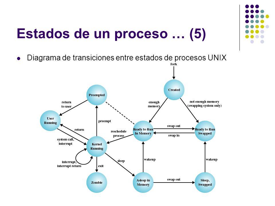 Estados de un proceso … (5)