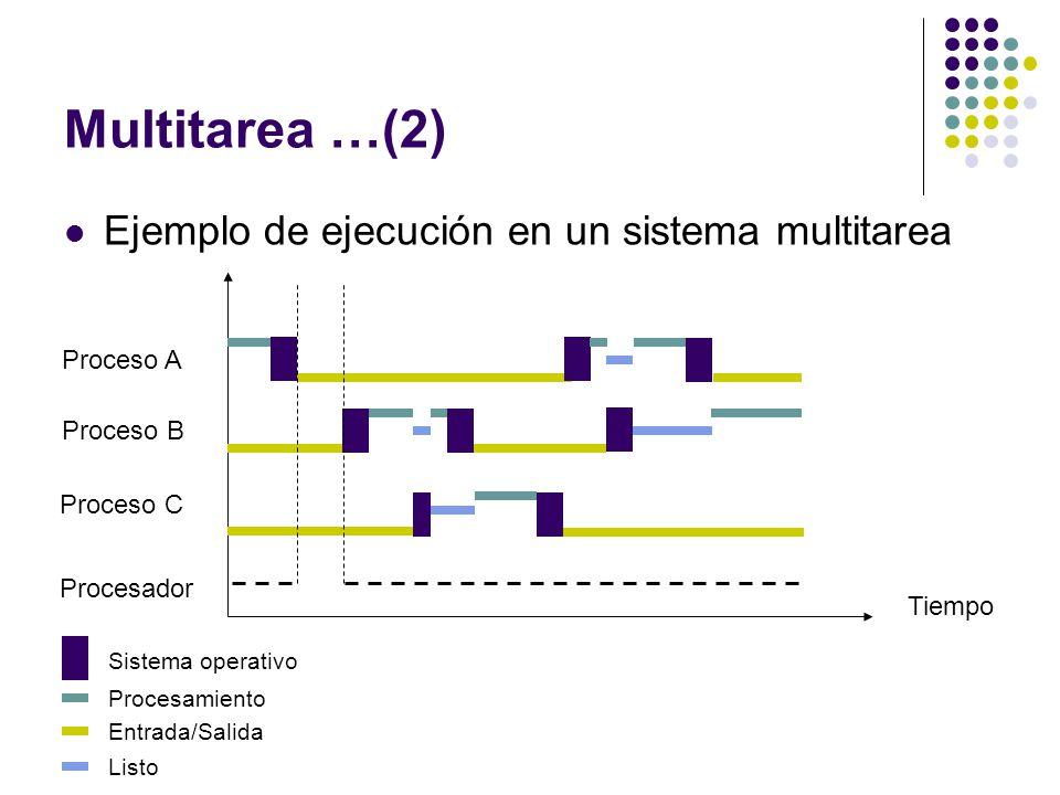 Multitarea …(2) Ejemplo de ejecución en un sistema multitarea
