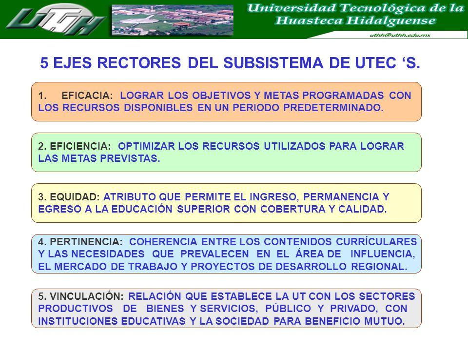 5 EJES RECTORES DEL SUBSISTEMA DE UTEC 'S.