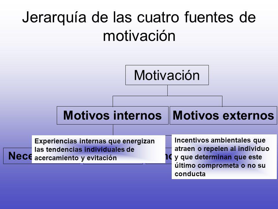 Jerarquía de las cuatro fuentes de motivación