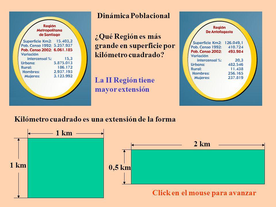 Dinámica Poblacional ¿Qué Región es más grande en superficie por kilómetro cuadrado La II Región tiene mayor extensión.
