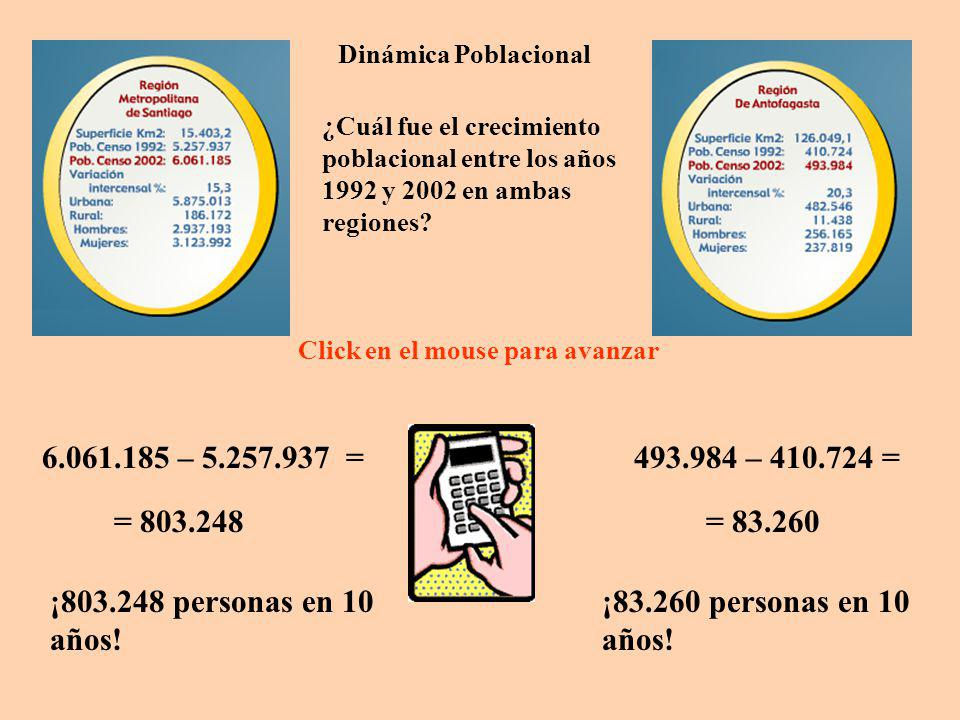 Dinámica Poblacional ¿Cuál fue el crecimiento poblacional entre los años 1992 y 2002 en ambas regiones