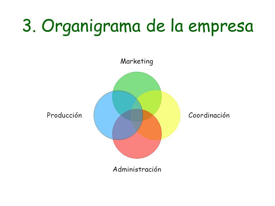 3. Organigrama de la empresa