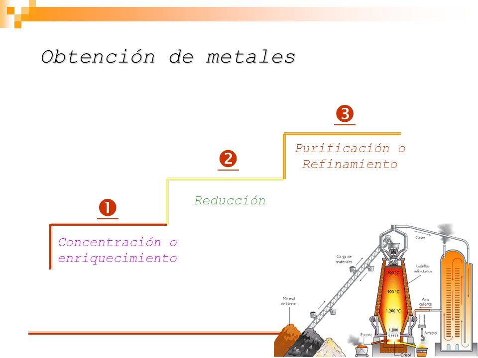    Obtención de metales Purificación o Refinamiento Reducción